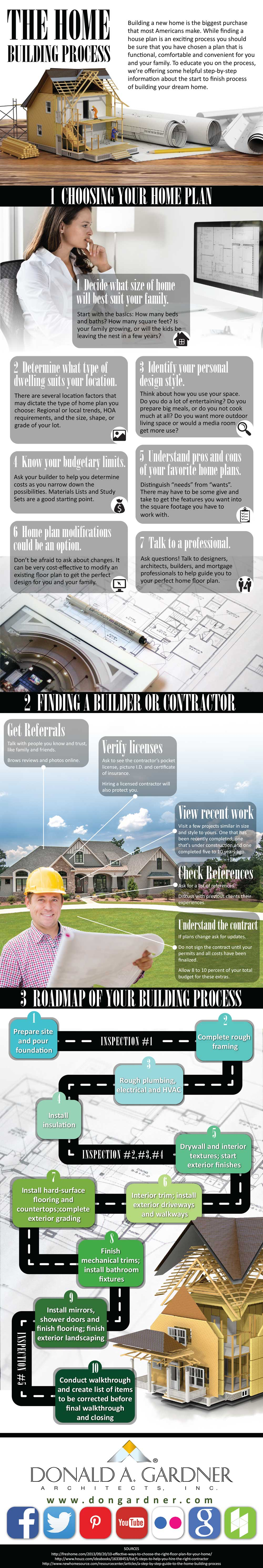 Home building process infographic.